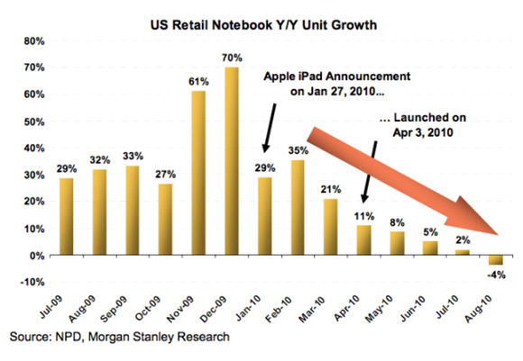 2011 Year of the Tablet