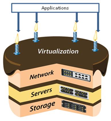 VMware-2011-fig1