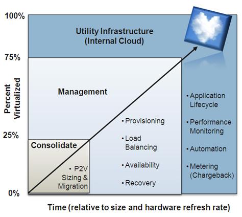 VMware-2011-fig2