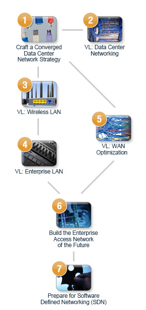Enterprise LANs, WANs and Wireless - Map V10
