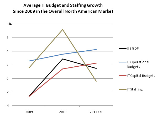 IT Budget and Staffing Growth