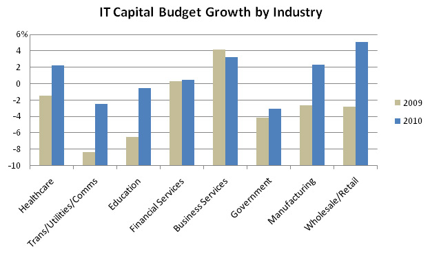 IT Capital Growth by Industry