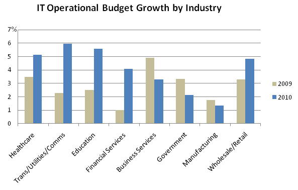 IT Operational Budget by Industry