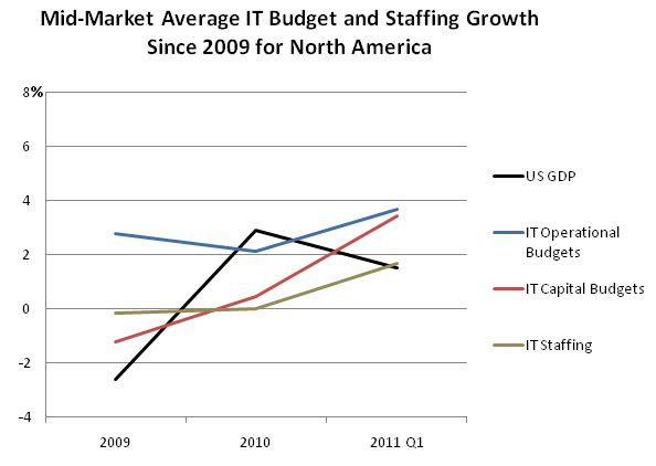 Mid-market IT Budget and Staffing Growth