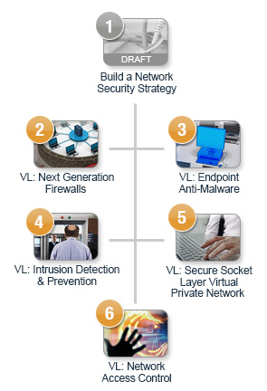 Network Security Map