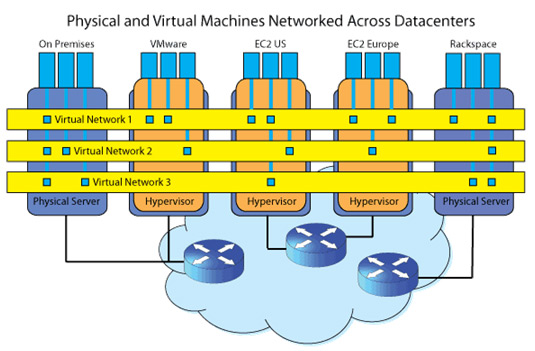 Physical and Virtual Machines