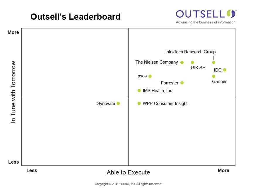 Outsell Leader Board 2011